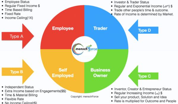menchFore Earning Model