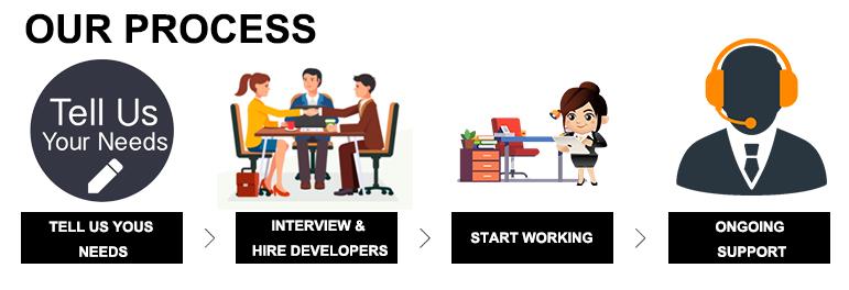 staff-augmentation_our_process